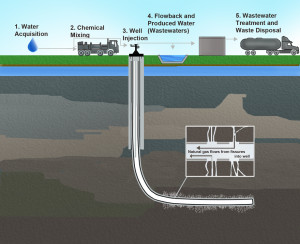 Diagram of the Typical Process of Large-Scale Fracklng